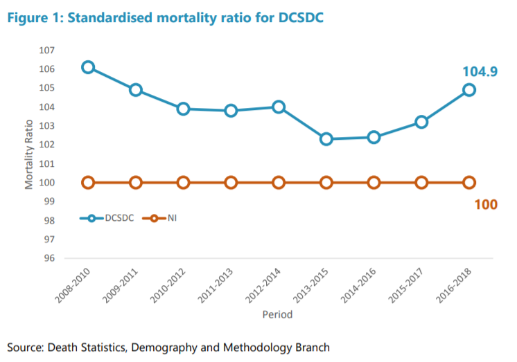 Graph showing mortality rates in the Derry & Strabane areas