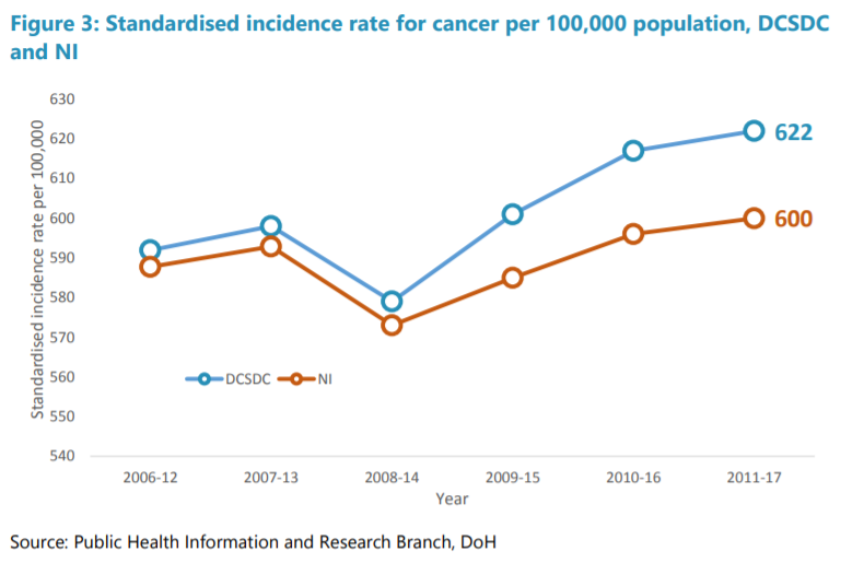 Graph showing cancer rates for the Derry & Strabane District compared with the rest of NI